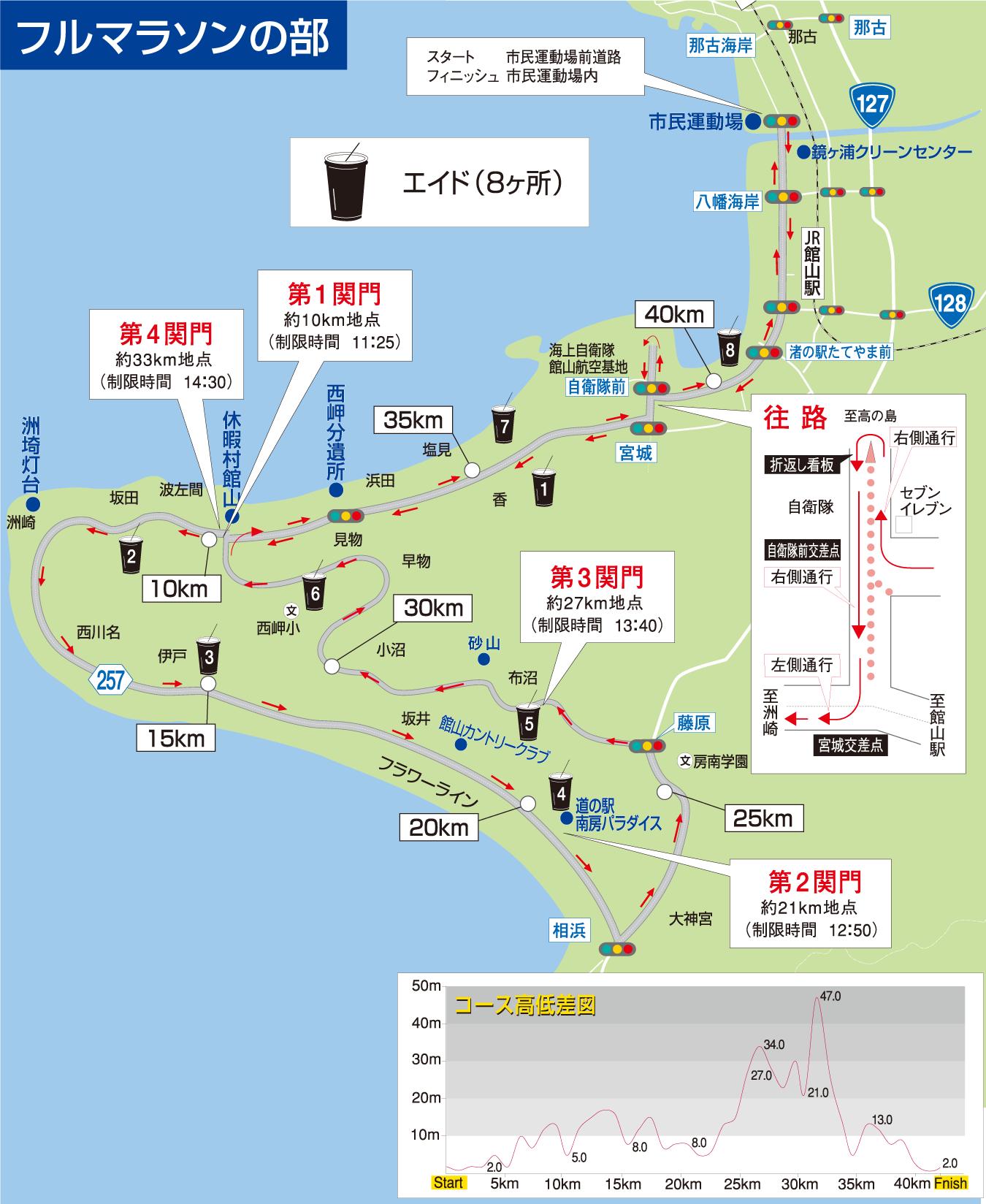 フルマラソンのコース図
